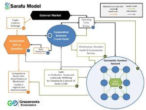 Sarafu Community Currency Model