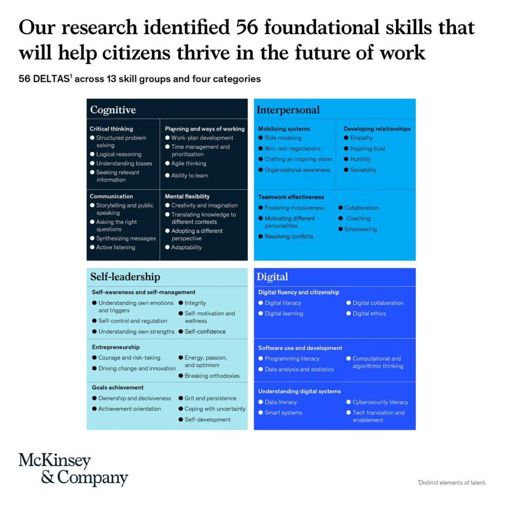 56 Distinct Elements of Talent (DELTA) 2021-06