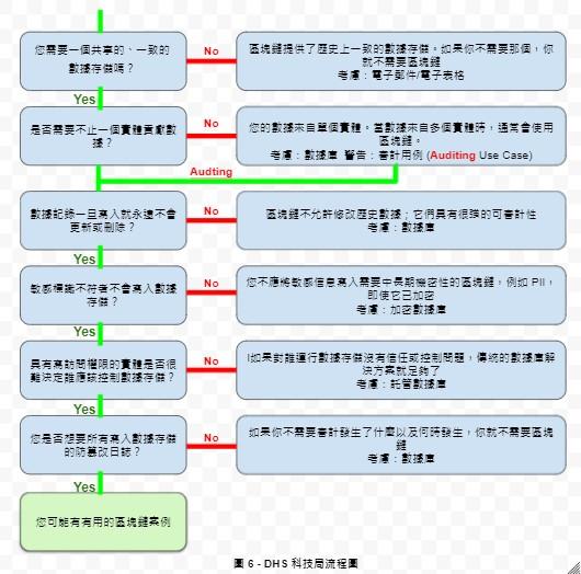 圖 6 - DHS 科技局流程圖