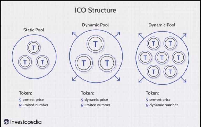 ICO Structures, Image by Sabrina Jiang © Investopedia 2020